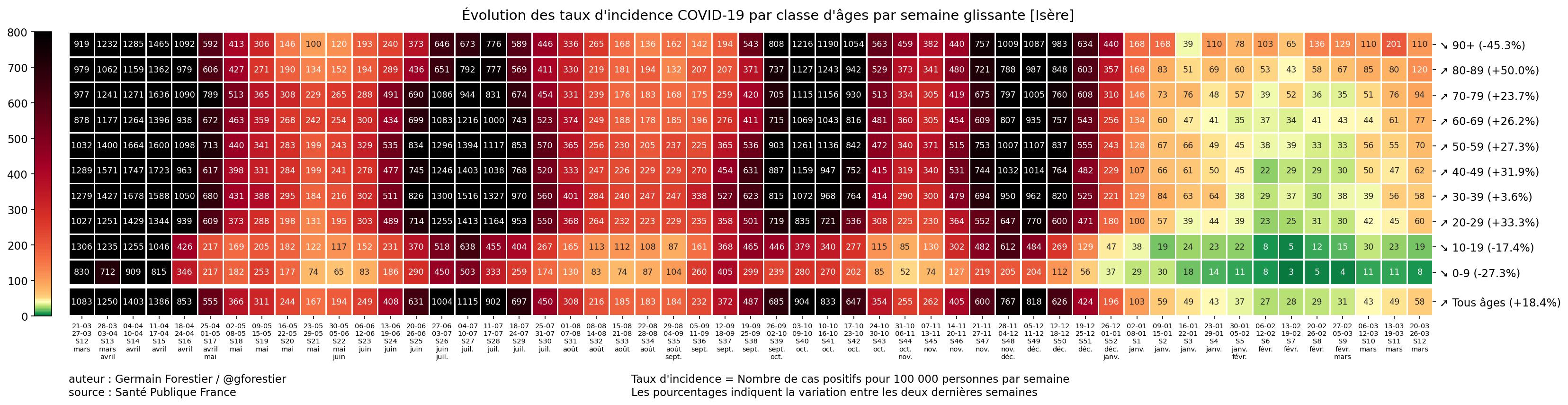 Le coronavirus COVID-19 - Infos, évolution et conséquences - Page 5 38_Is%C3%A8re-heatmap-incid-semaine