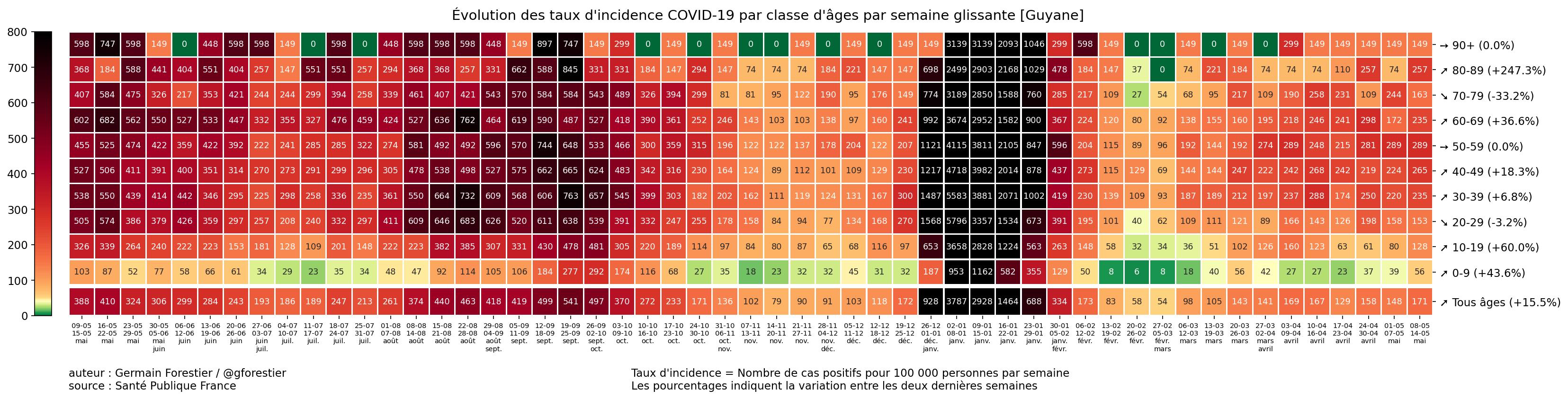 Le coronavirus COVID-19 - Infos, évolution et conséquences - Page 2 973_Guyane-heatmap-incid-semaine