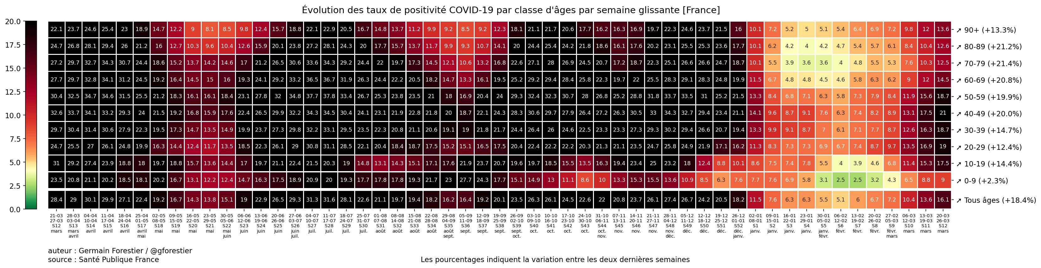 Le coronavirus COVID-19 - Infos, évolution et conséquences France-heatmap-pos-semaine
