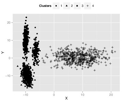 Semi-supervised learning using multiple clusterings with